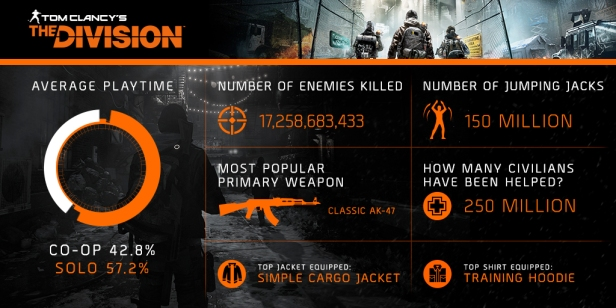 THE_DIVISION_BY_THE_NUMBERS_ONE_MONTH_LATER